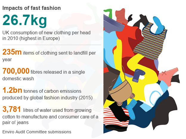 Fast Fashion Penny On A Garment To Drive Clothes Recycling Bbc News