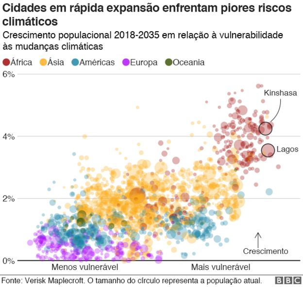Cidades em rápida expansão enfrentam piores riscos climáticos