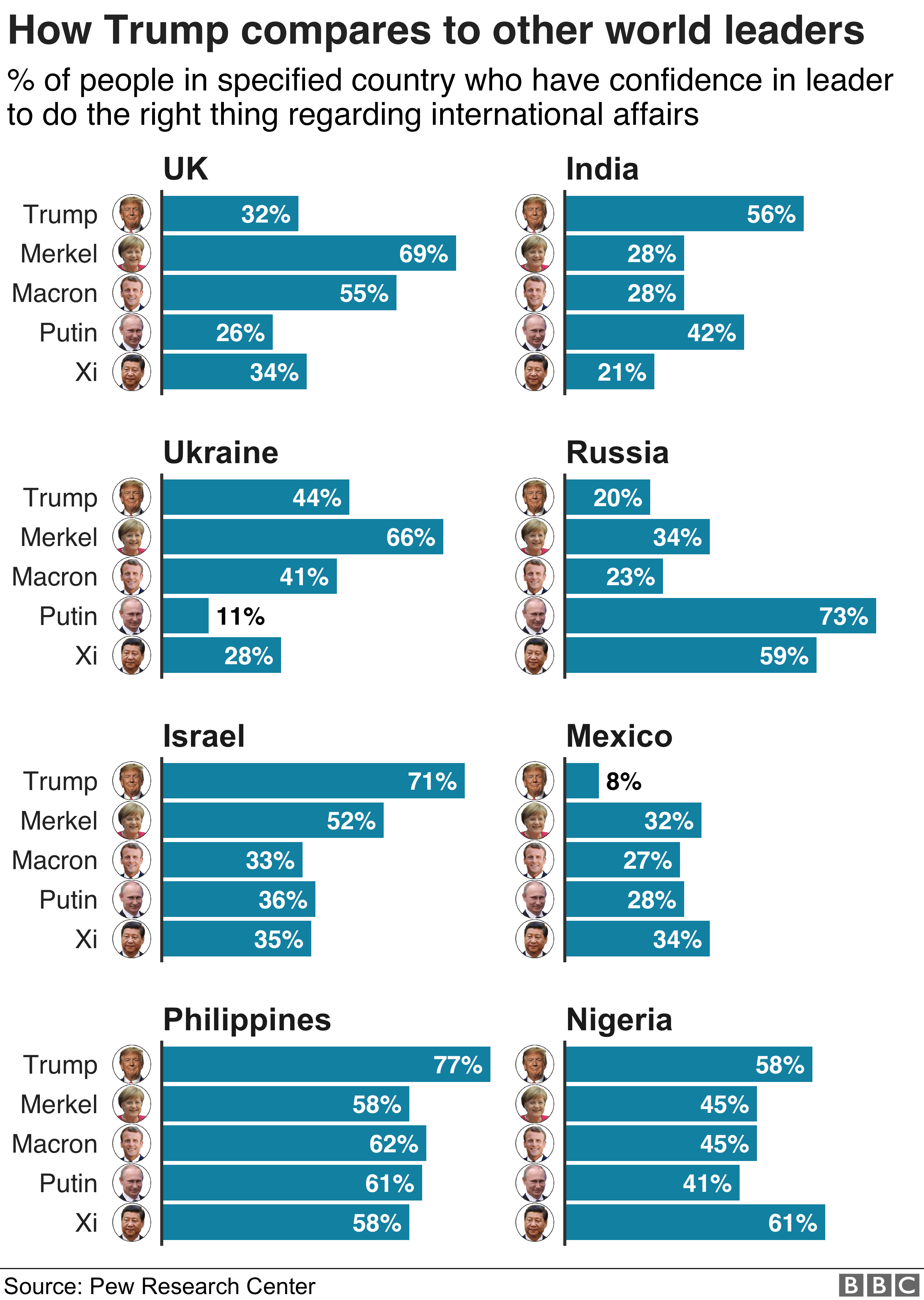 , Which countries love Trump the most and least?, Top Breaking News