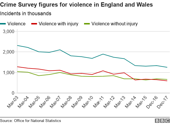 Violent crime: Is it getting worse? - BBC News