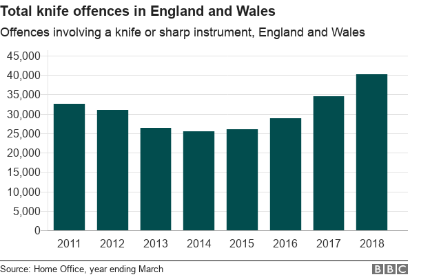Chart showing that knife crime has dropped but is rising again in England and Wales