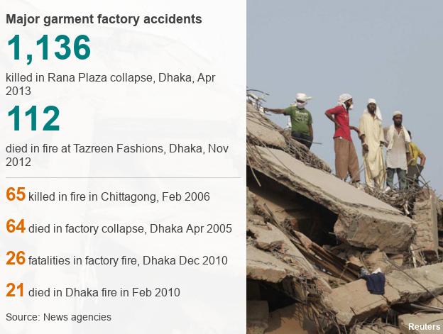 Datapic of worst accidents