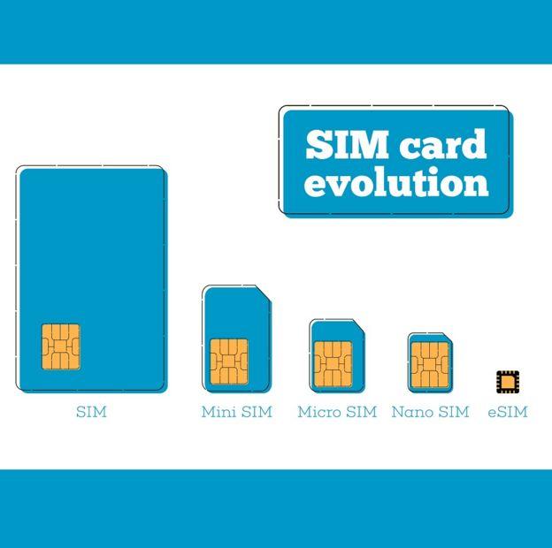 Ilustración con diferentes tipos de SIMs.
