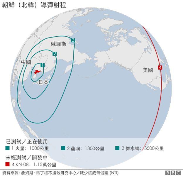 朝鮮導彈射程