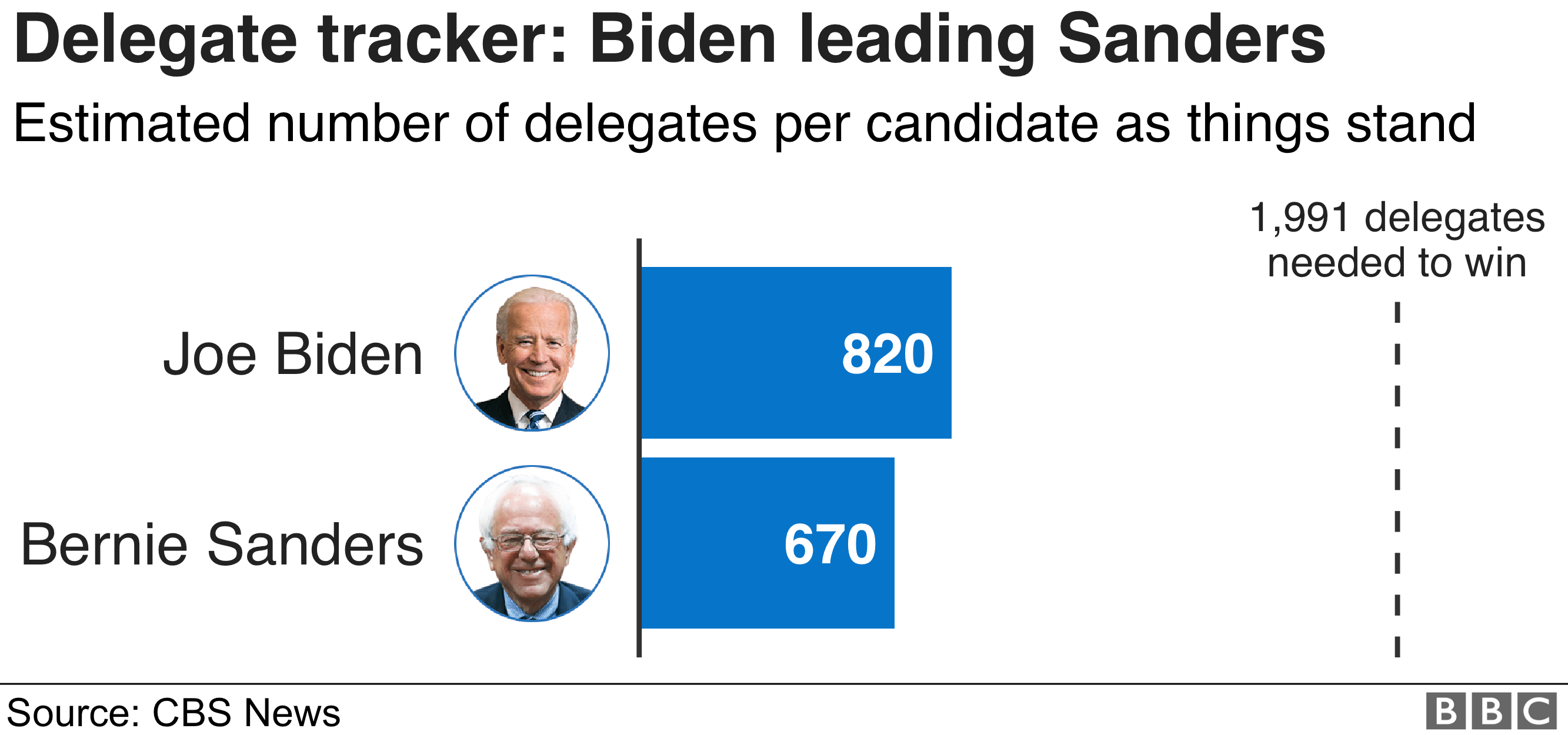 A delegate tracker showing Biden leading Sanders