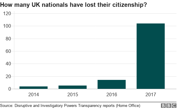 Bar chart showing a big increase in UK nationals losing their citizenship in 2017 compared to previous years