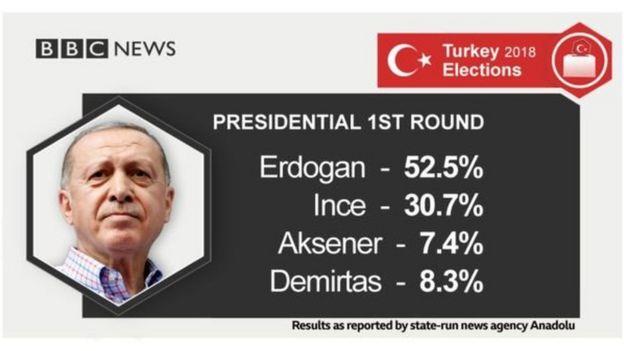 Natiijada doorashada dalka Turkiga