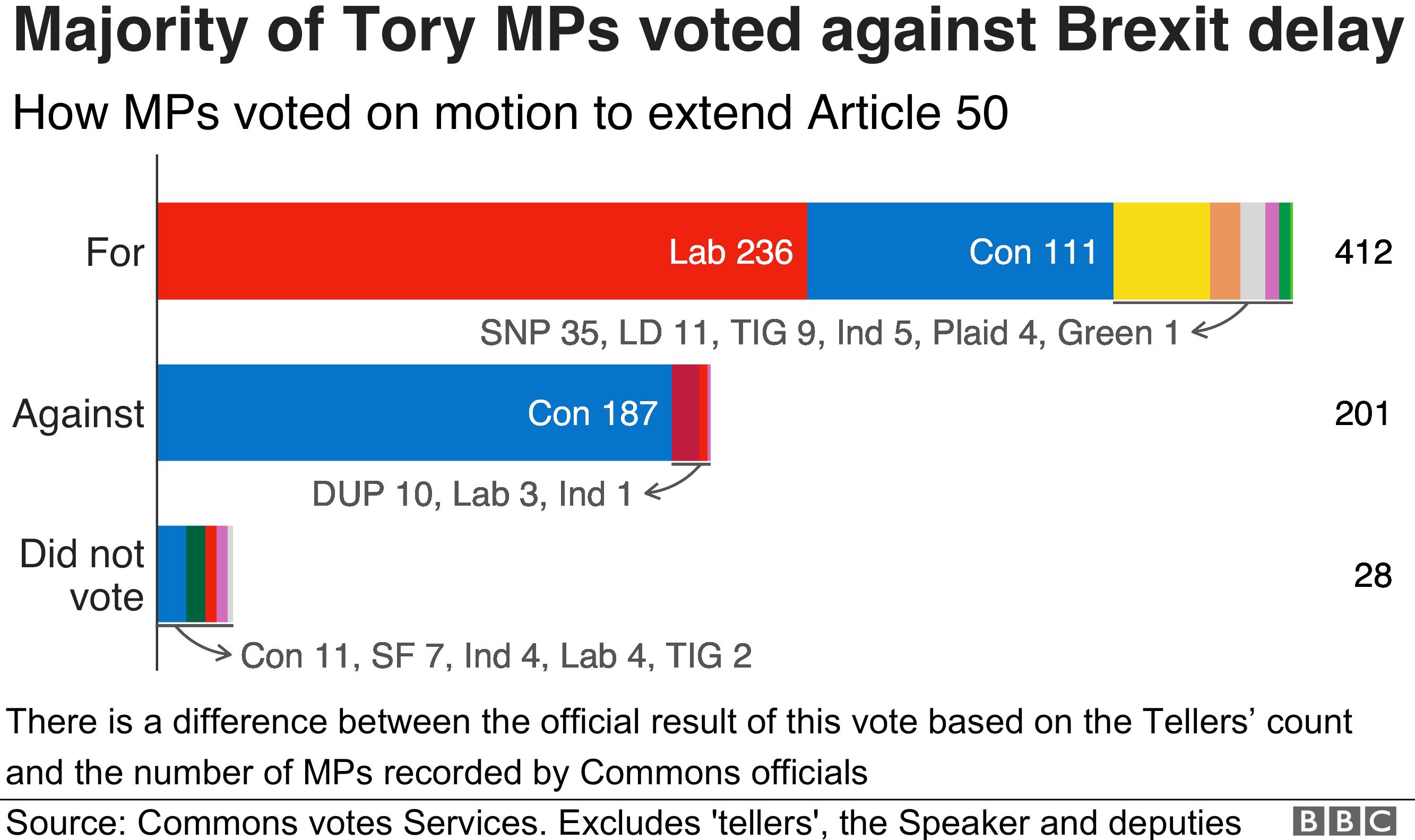 Tory votes