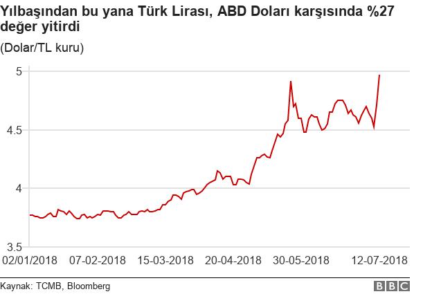 Dolar/TL grafiği
