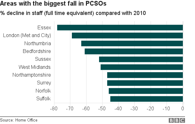 Chart showing forces with the biggest percentage fall in PCSOs since 2010. Essex has lost almost 80%.