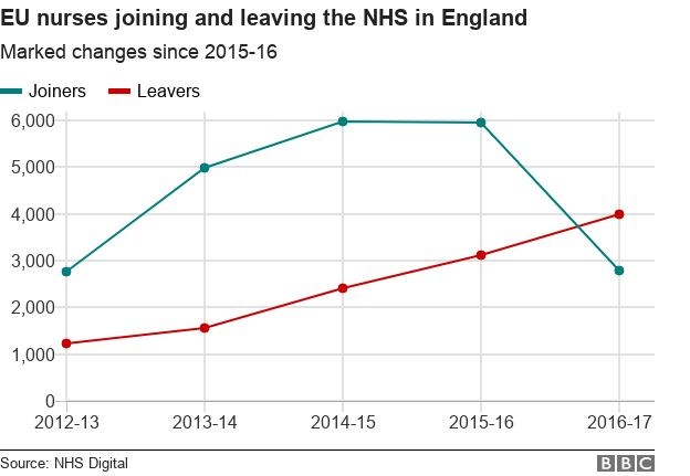 Chart showing EU nurse joiners and leavers
