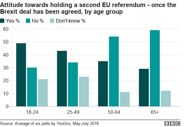 Attitude towards a second referendum by age group