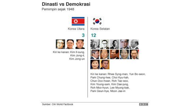 Membandingkan Korea Utara dan Korea Selatan yang pernah
