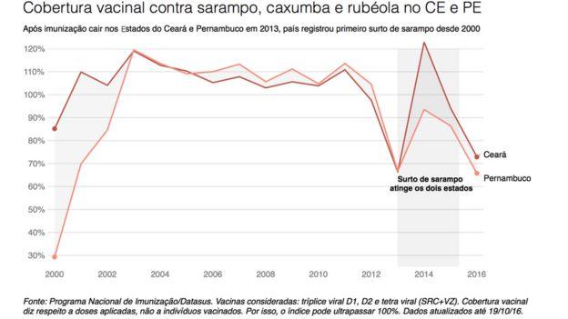 Gráfico sobre vacinações