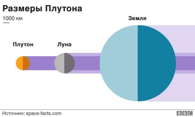 Графика: размеры Плутона