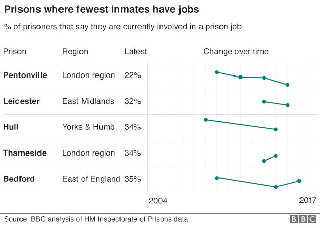 Graph showing prisons where fewest inmates have jobs