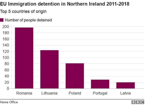 EU detentions in NI hit record in Brexit year - BBC News