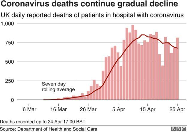 Coronavirus deaths continue gradual decline