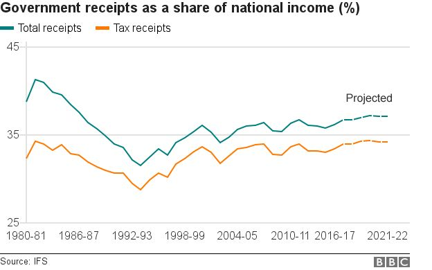Government receipts as a share of national income