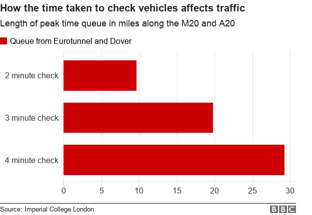 Chart showing queue lengths based on different vehicle-checking times