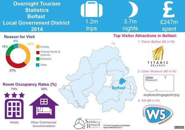 Belfast tourism statistics