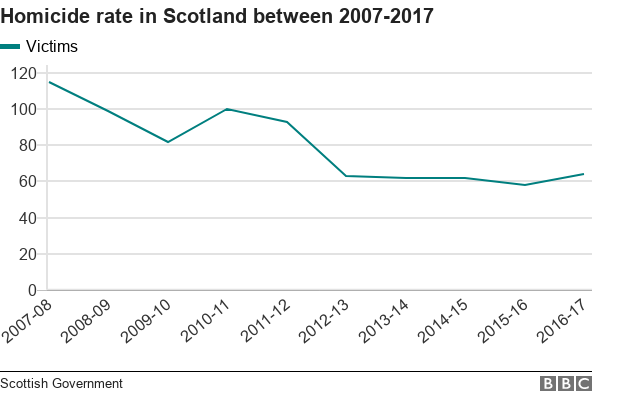 Chart showing decrease in Scottish homicides