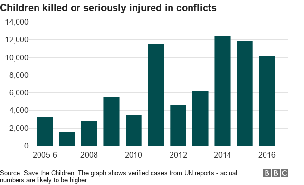 A chart showing the number of children killed or seriously injured in conflicts