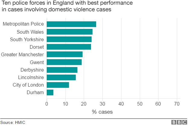 Best performing police forces in solving domestic violence