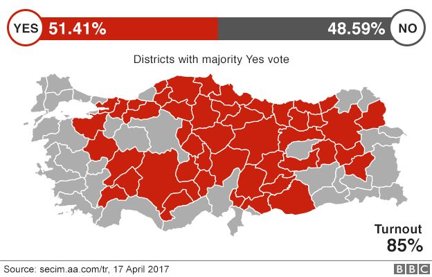 A graphic showing areas of Turkey which voted yes, alongside the result of 51.41% yes