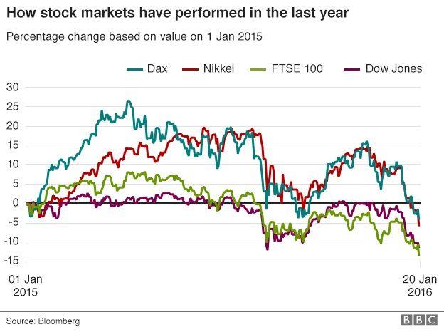 2015–16 stock market selloff