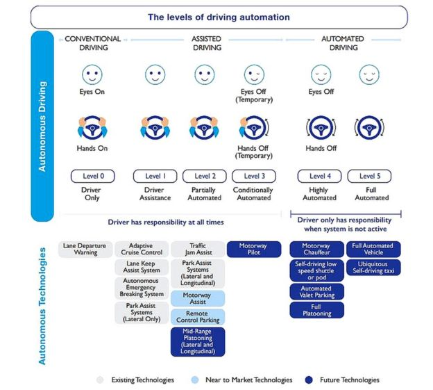 Cav Report diagram on stages of autonomous driving