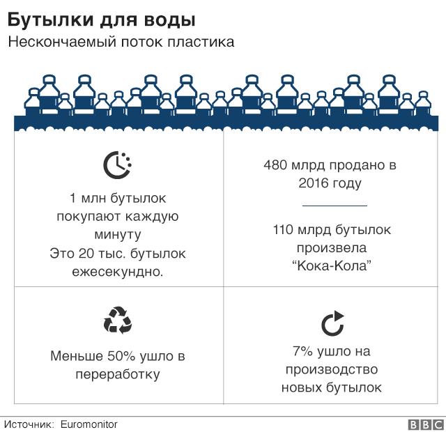 Количество пластиковых бутылок в мире
