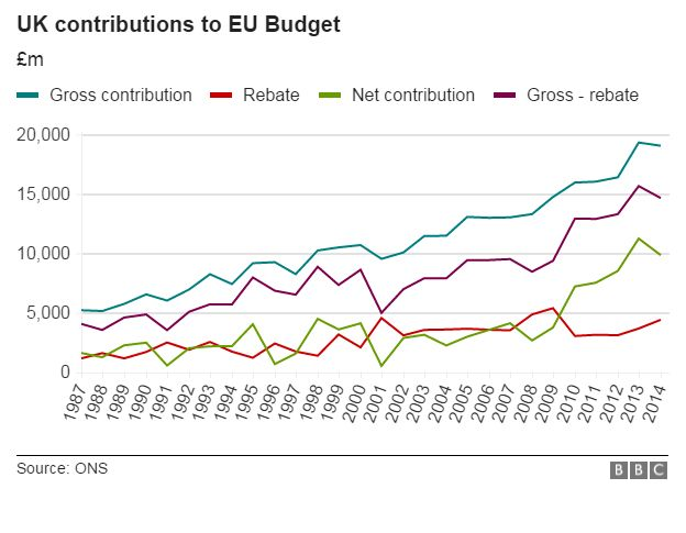 Chart showing net contributions since 1987