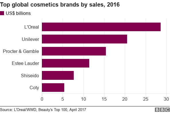Make-up: Have YouTube stars boosted beauty sales? - BBC News