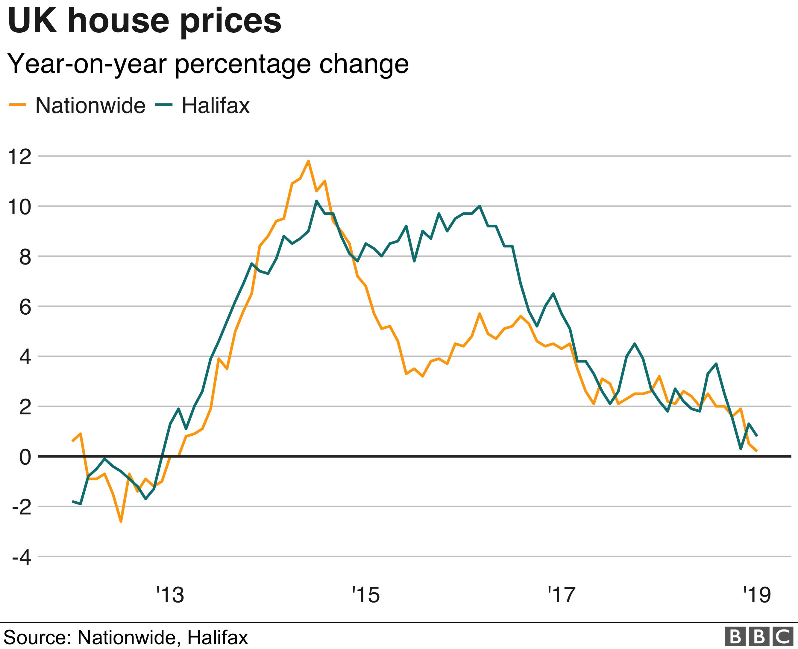 UK housing market experiences new year chill - BBC News