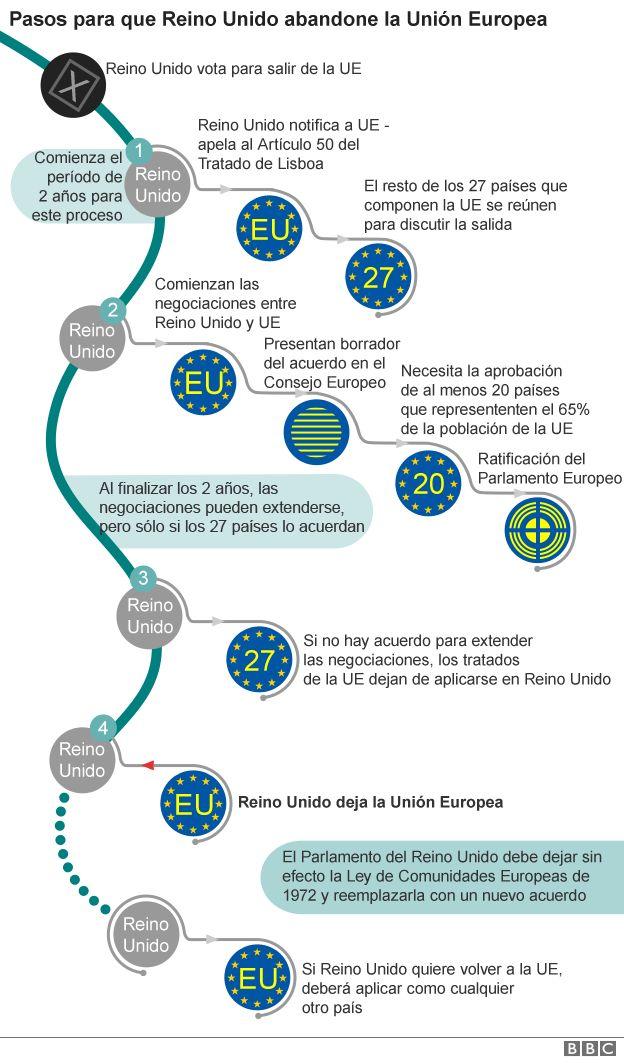 Despus de 44 aos en la Unin Europea Reino Unido invoca el