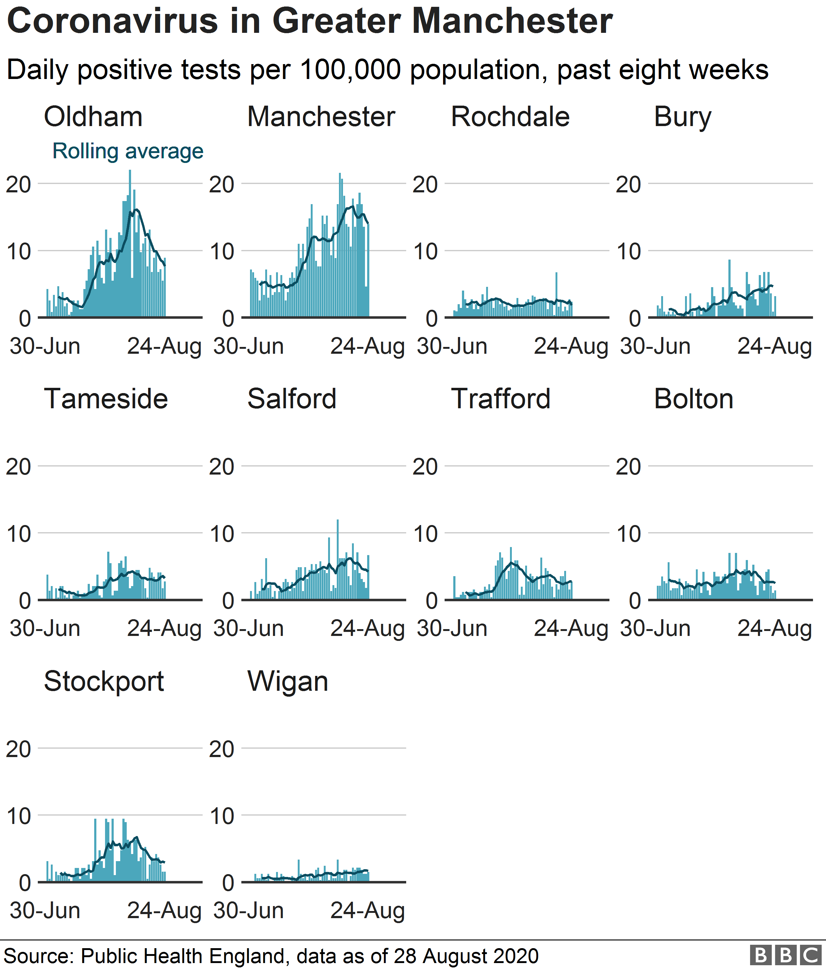 Chart showing case rates in each Greater Manchester borough