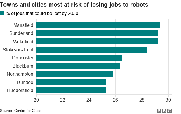 Chart showing Mansfield tops the list of areas most at risk of losing jobs to robots, according to the report.