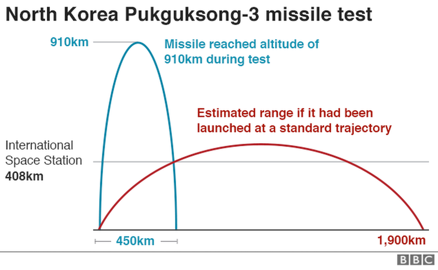 A graph showing how high the missile flew