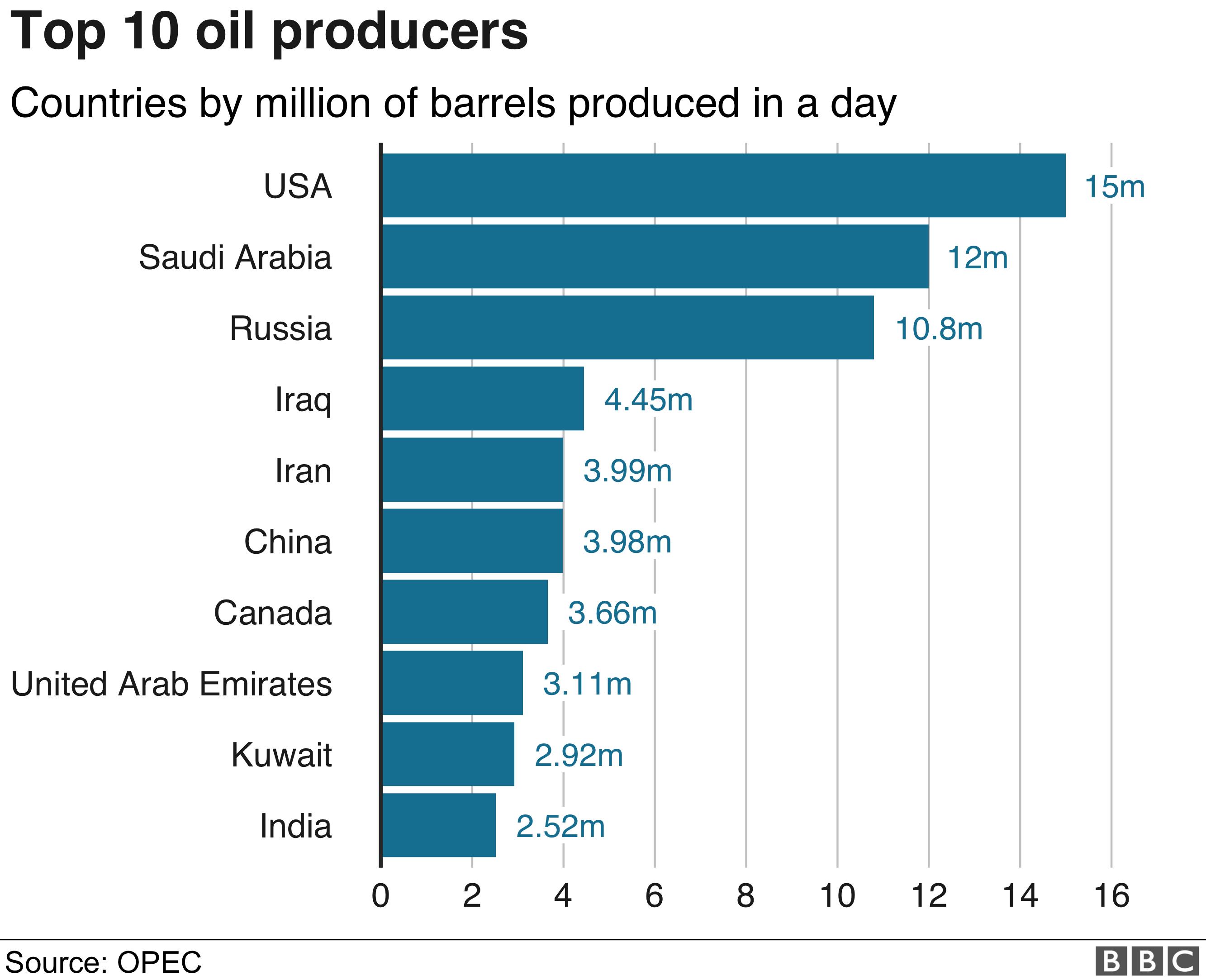 Gráfico de produção de petróleo