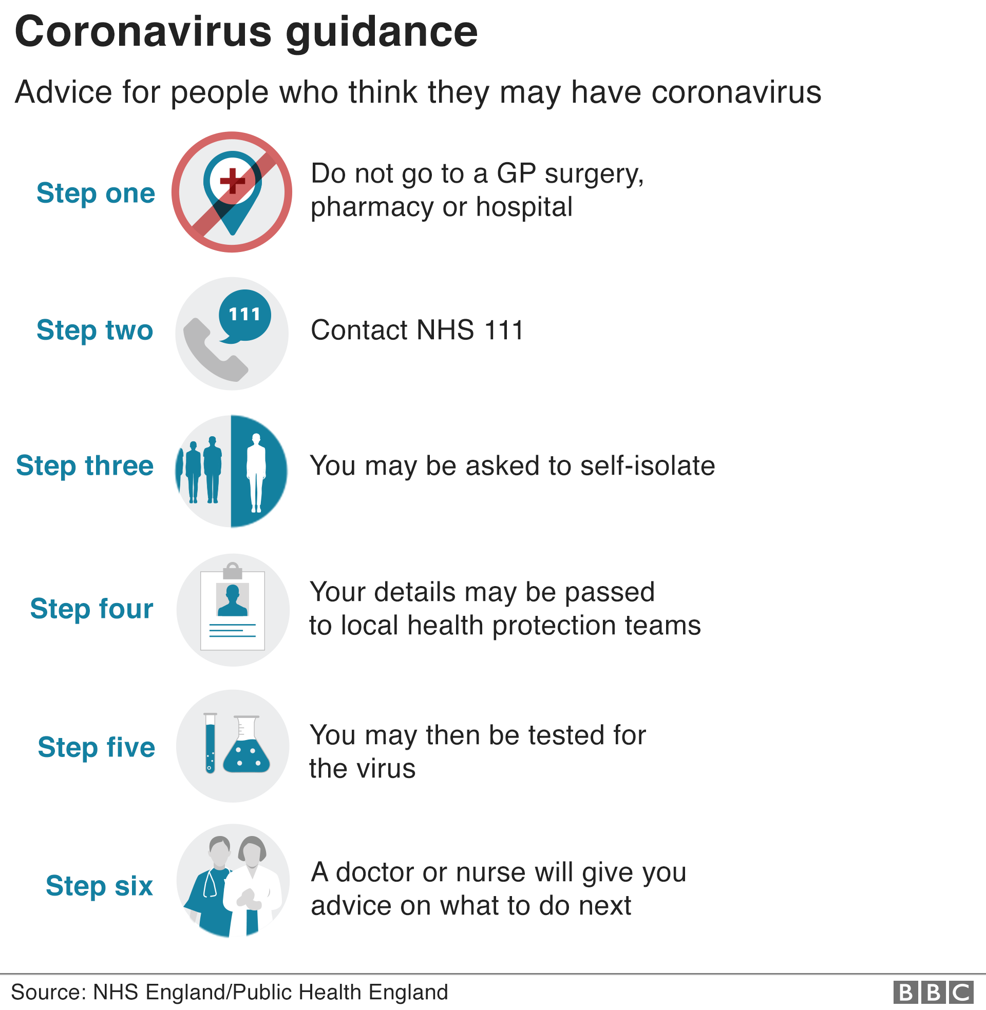 Graphic explaining the advice for people who think they may have coronavirus: 1) Do not go to a GP surgery, pharmacy or hospital. 2) Contact NHS 111. 3) You may be asked to self-isolate. 4) Your details may be passed to local health protection teams. 5) You may then be tested for the virus. 6) A doctor or nurse will give advice on what to do next.