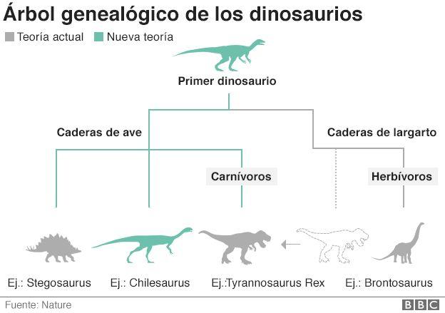 Árbol genealógico de los dinosaurios