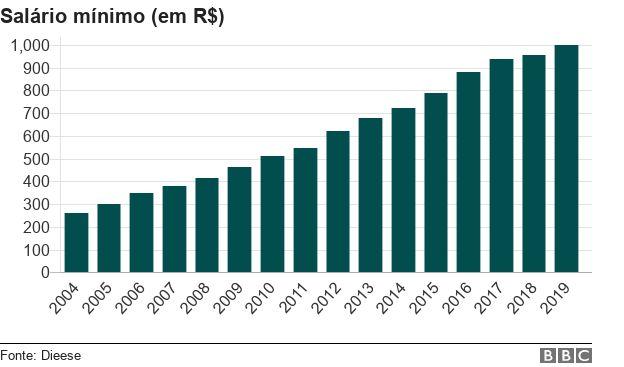 Trajetória do salário mínimo entre 2004 e 2019