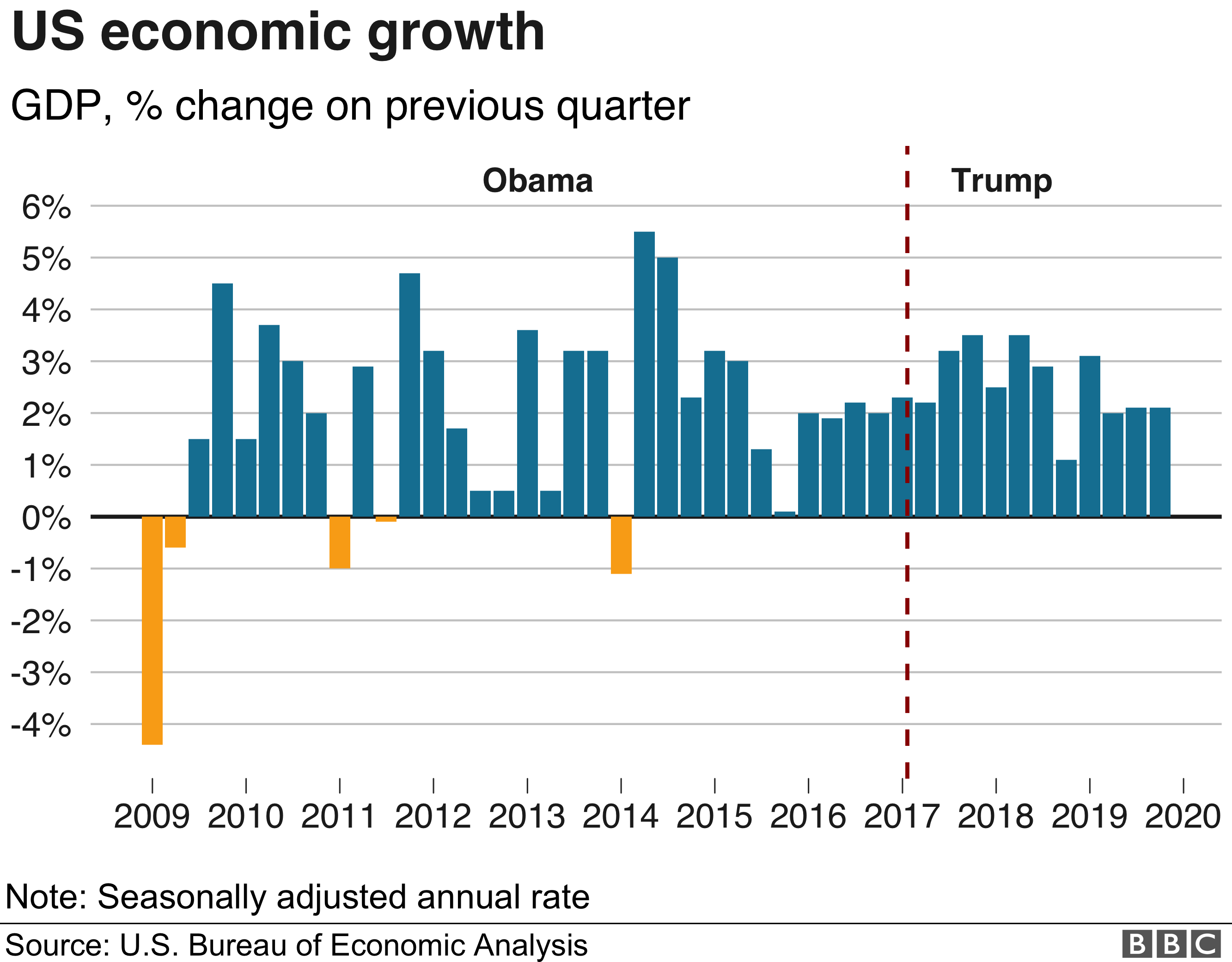 US GDP growth since 2009