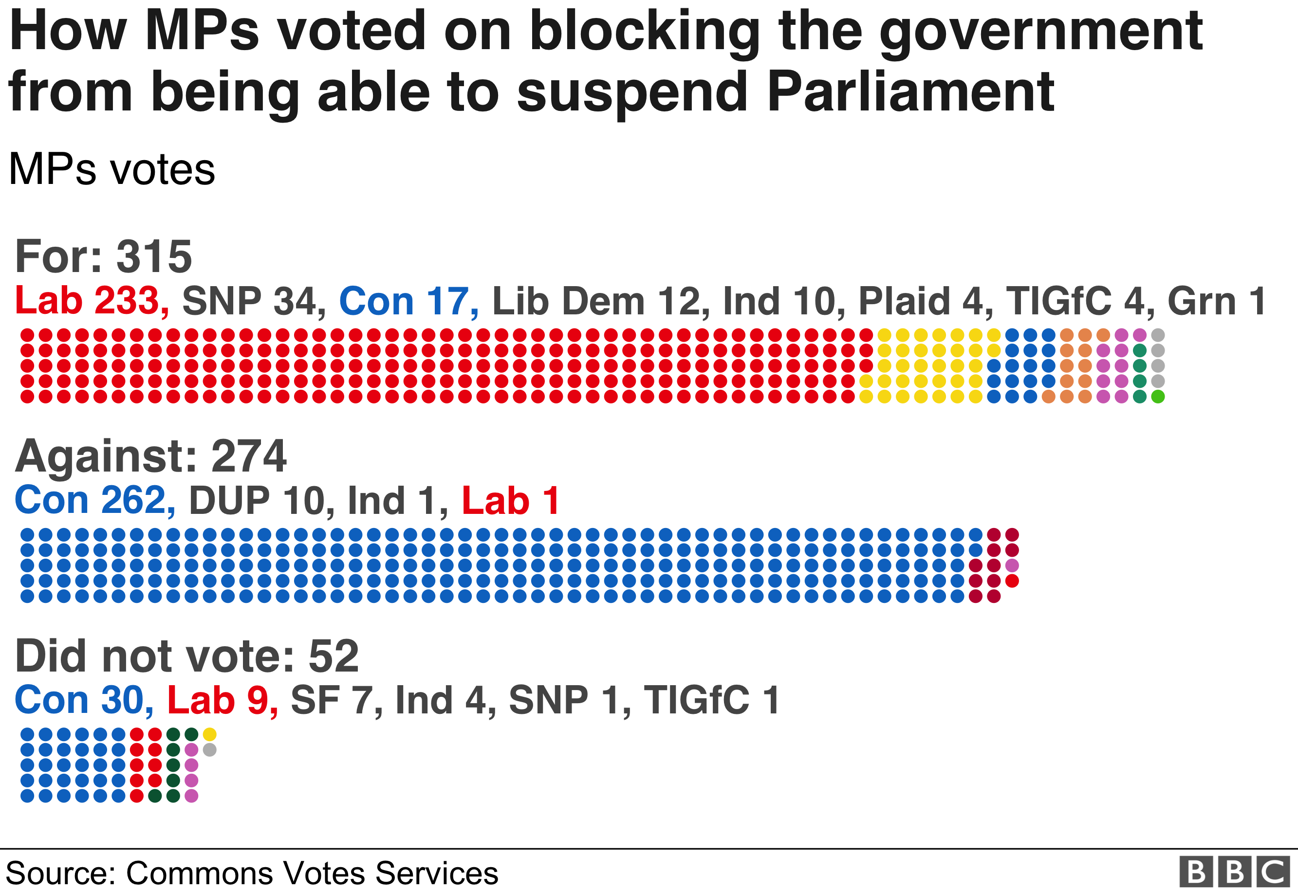 New Government Report Suggests 1 In 40 >> Brexit Mps Back Bid To Block Parliament Suspension Bbc News