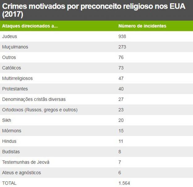 Tabela mostra Crimes motivados por preconceito religioso nos EUA (2017)