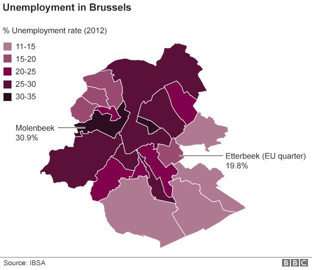 Unemployment in Brussels