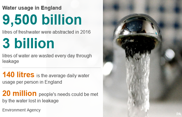 Datapic showing 9,500bn litres of freshwater abstracted in 2016; 3bn litres wasted each day through leakage; 140 litres is the average daily water usage per person in England; 20 million people's needs could be met by the water lost in leakage. (Source: Environment Agency)