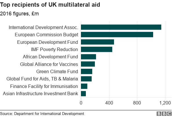 Chart showing top recipients of UK multilateral aid