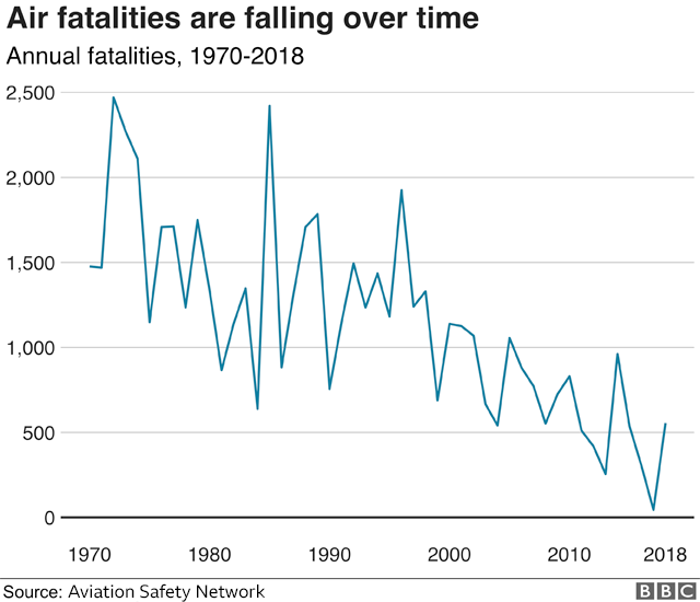 A chart showing the number of air accident fatalities falling over time